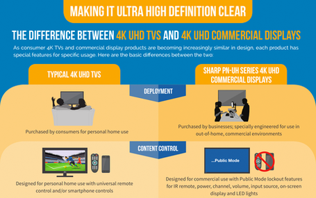 The Difference Between 4K UHD TVs and 4K UHD Commercial Displays